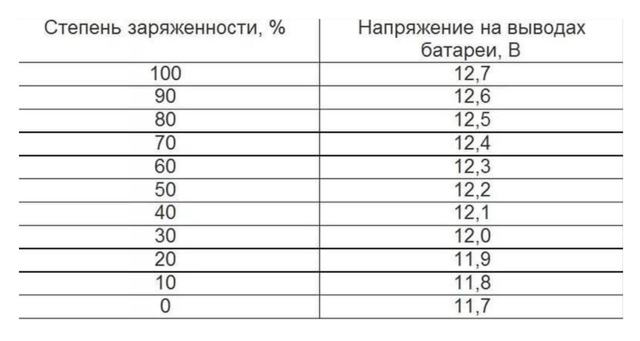 Как определить зарядку автомобильного аккумулятора c таблицей и без